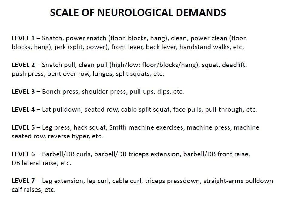 Image result for neurologically demanding exercises