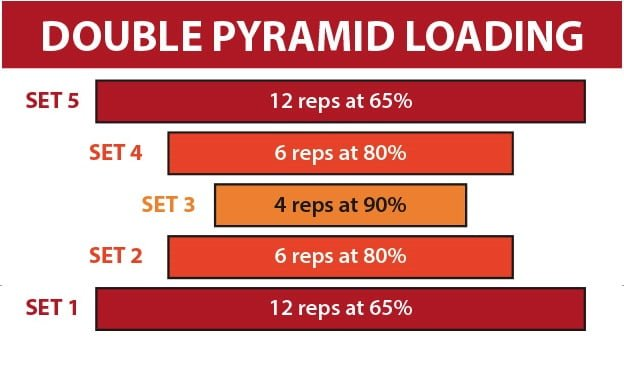 Locked and Loaded - Loading Patterns for Strength and Muscle